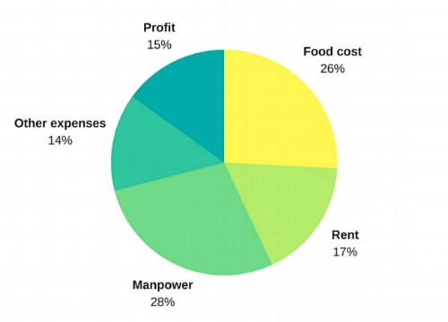 An example of a restaurant's operational cost breakdown.