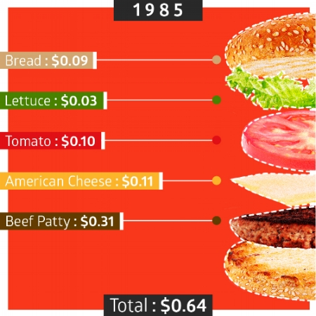 Food costs have risen significantly in recent years. (Image credit: Eater.com)