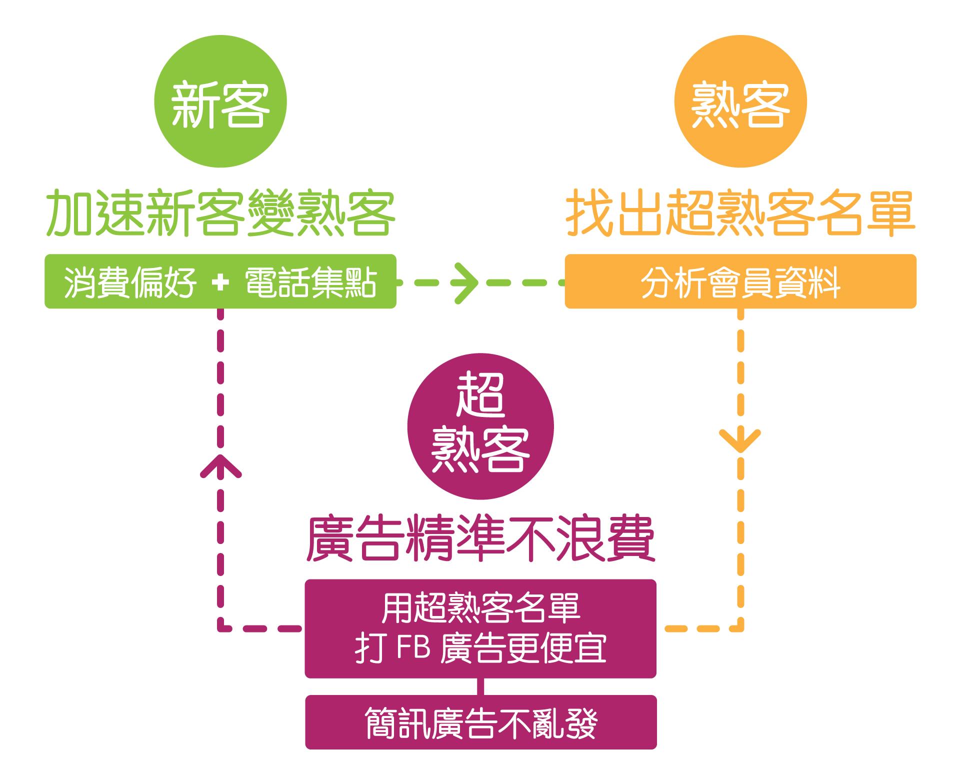 iCHEF POS 招客系統循環,報電話就可以在POS上做會員管理,讓你新客變熟客、熟客帶新客,來客源源不絕。