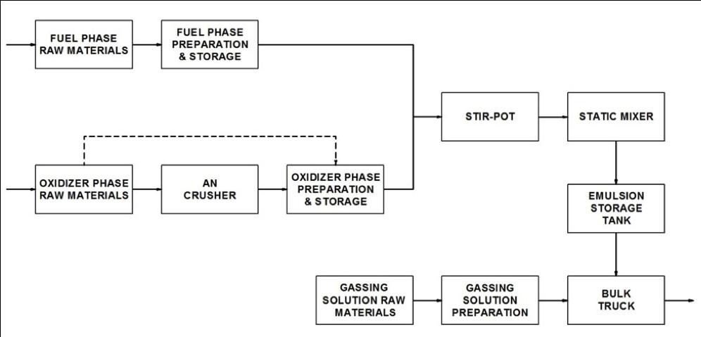 Figure 2: EEA Mobile Bulk Emulsion Module Process Flow Diagram