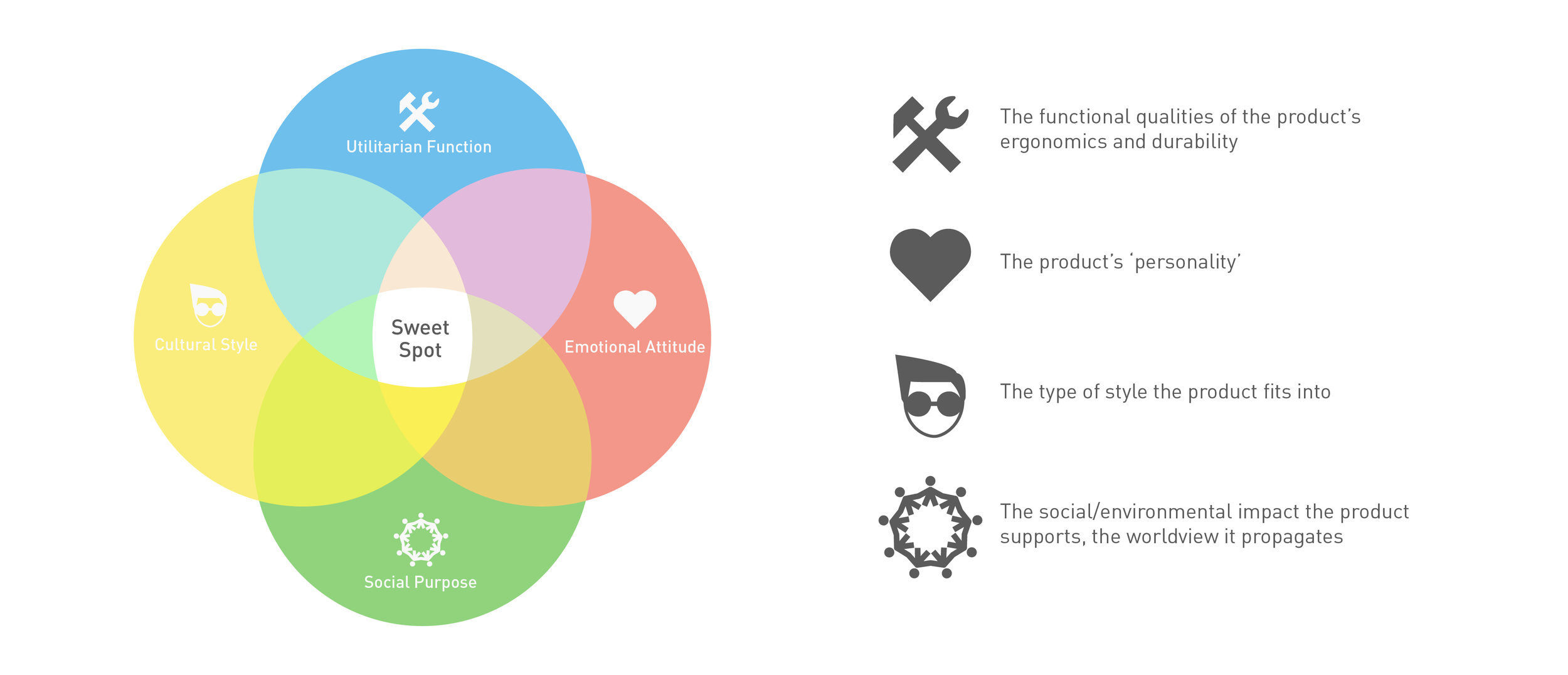 Image: The 4 dimensions of product design