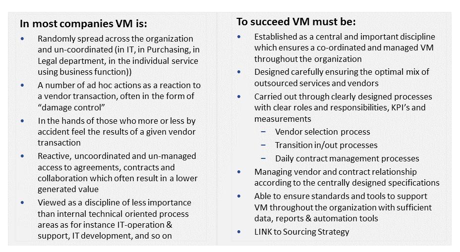 Figure 2: Successful vs Unsuccessful Vendor Management
