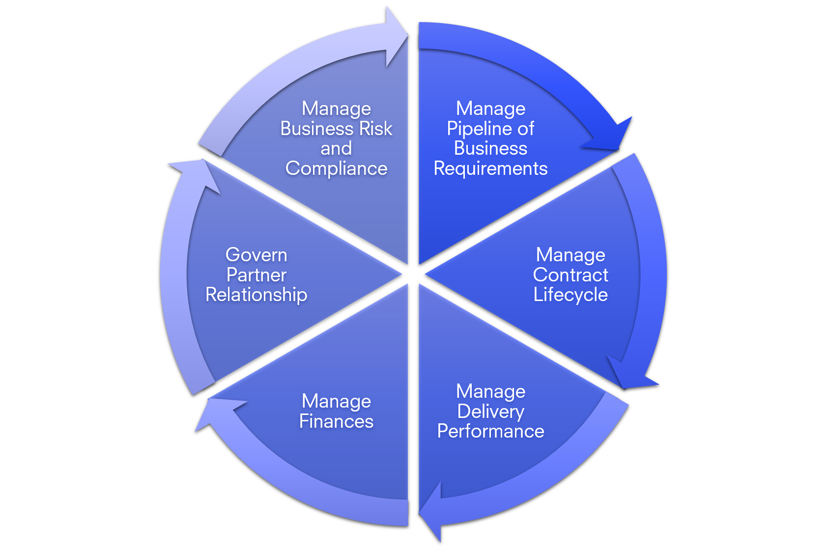 Vendor Management Processes.png