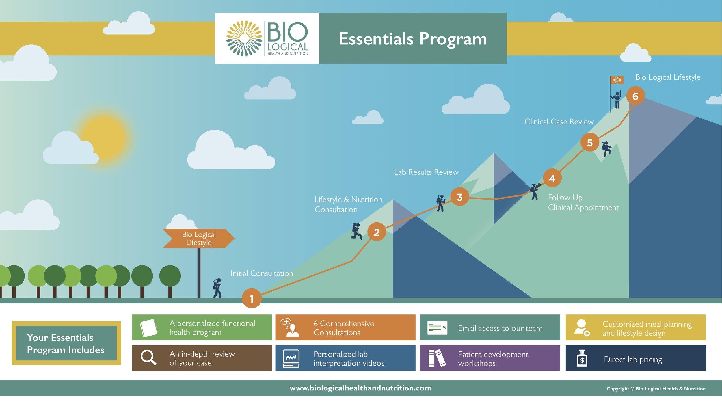 BLHN Essentials Program.jpg
