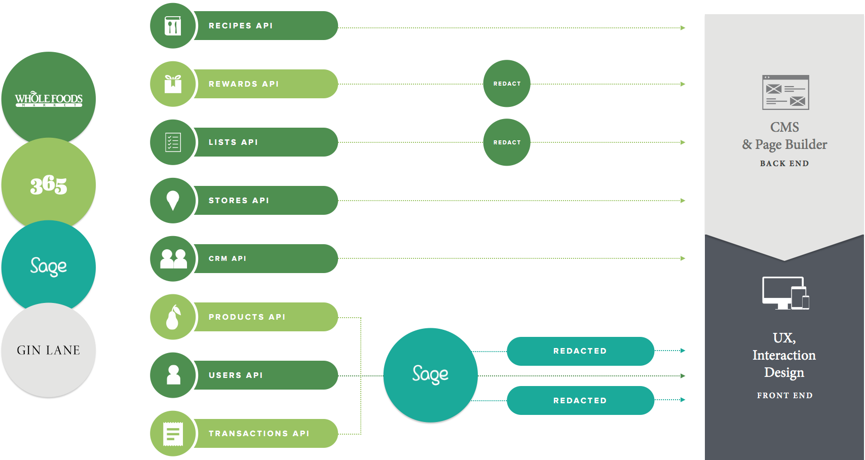 "A ""simplified"" view of dependencies at the start of the project."