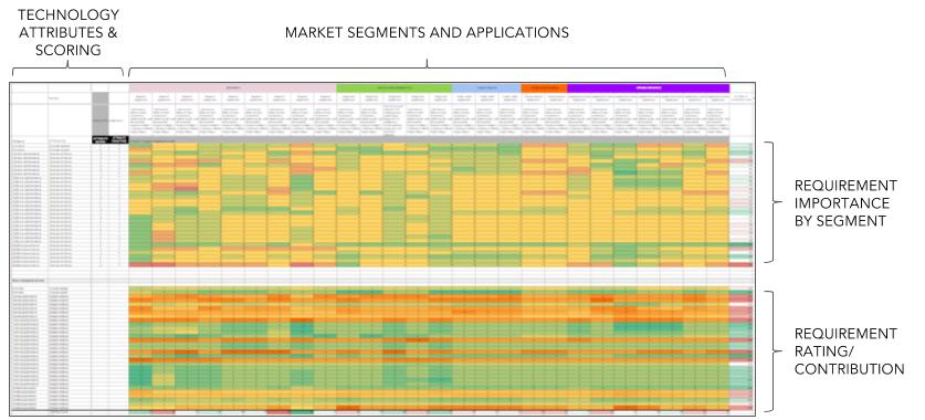 Tech Market Fit.png