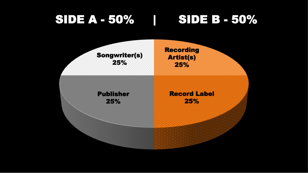 How to Embed Metadata in Music Files #musicindustry