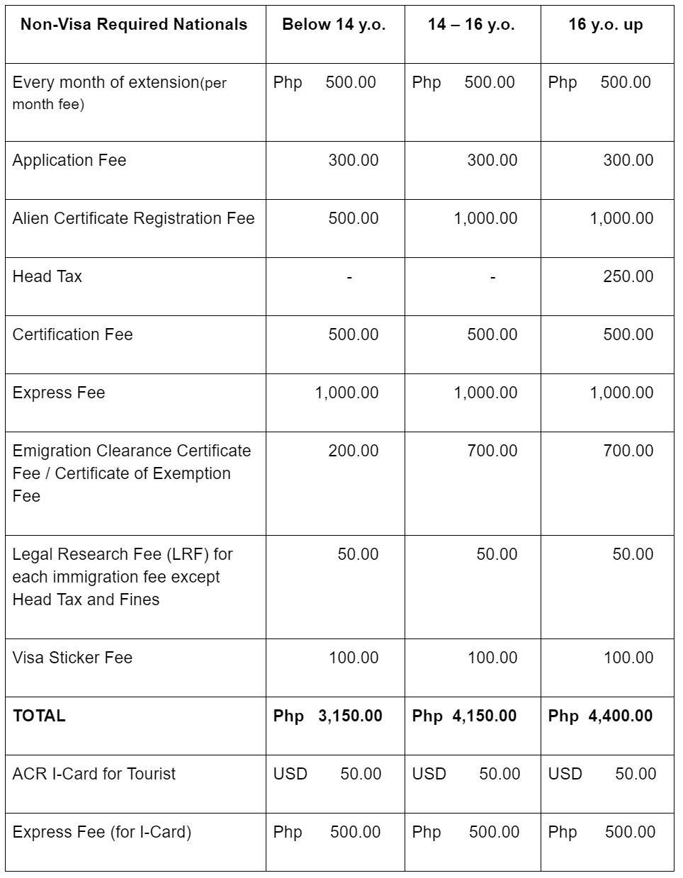How to Get Tourist Visa Extension in the Philippines For Foreign Tourist1.JPG