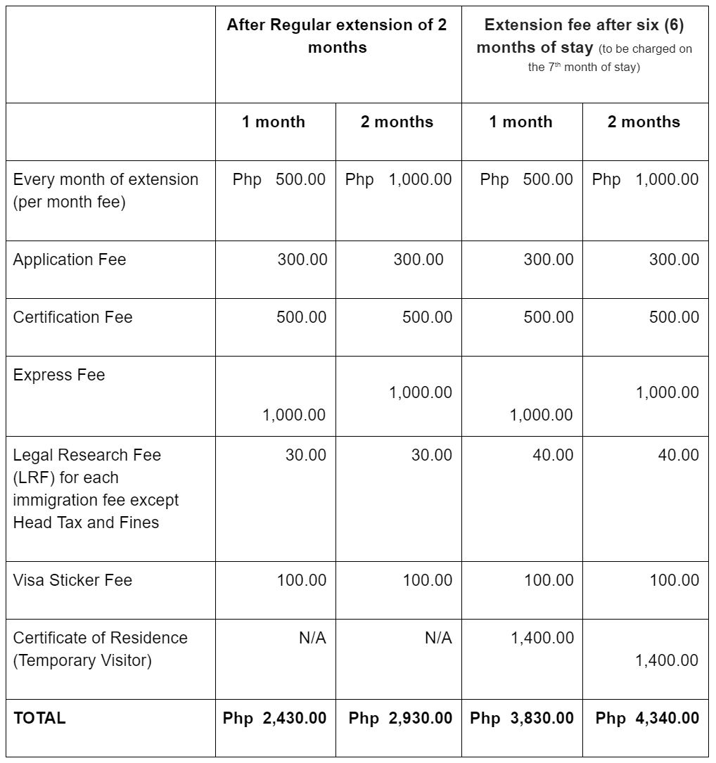 How to Get Tourist Visa Extension in the Philippines For Foreign Tourist3.JPG
