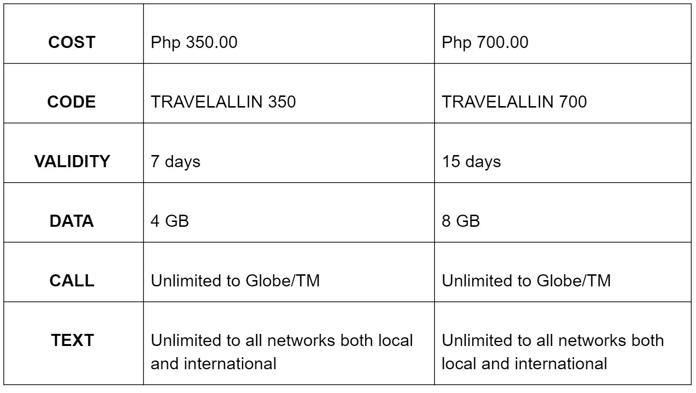Best Simcard To Use For Tourists Visiting the Philippines2.JPG