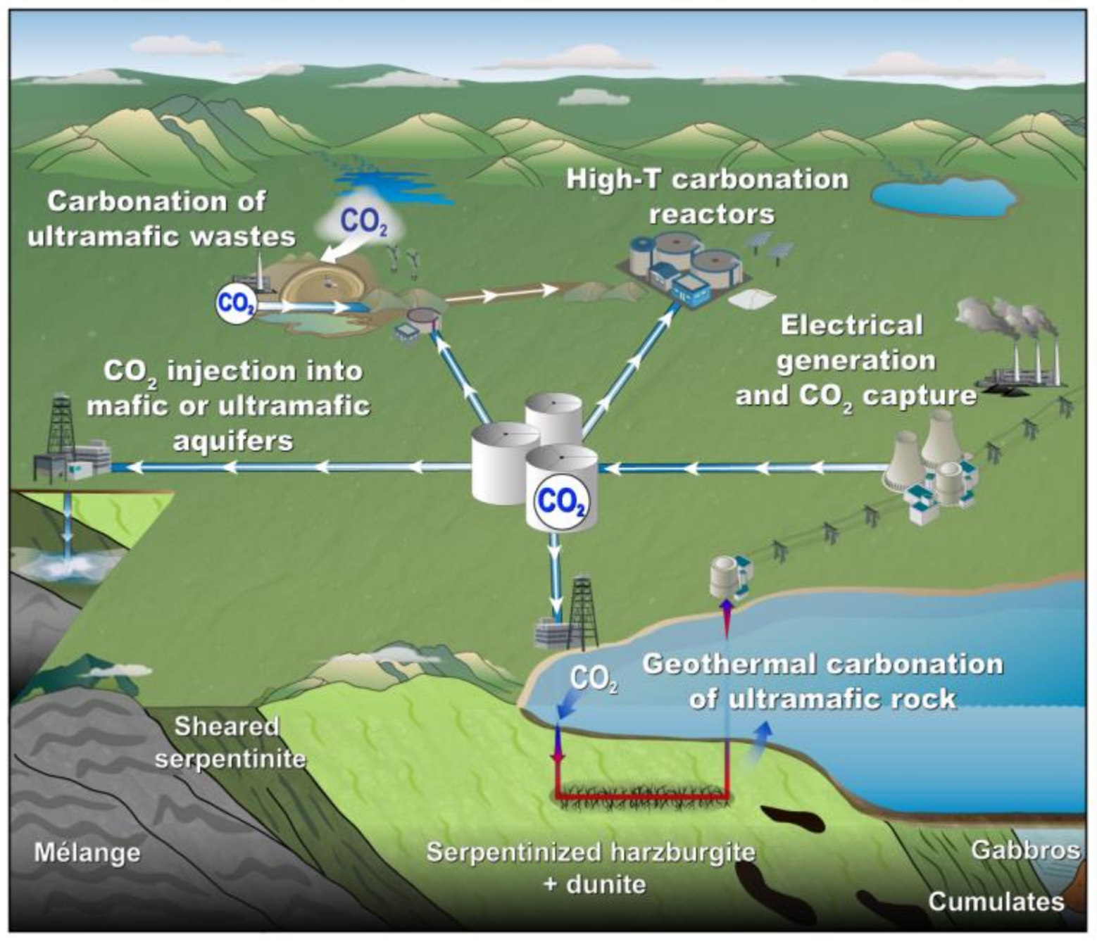 - Mineral carbonation technologies (modified from Power et al., 2013)