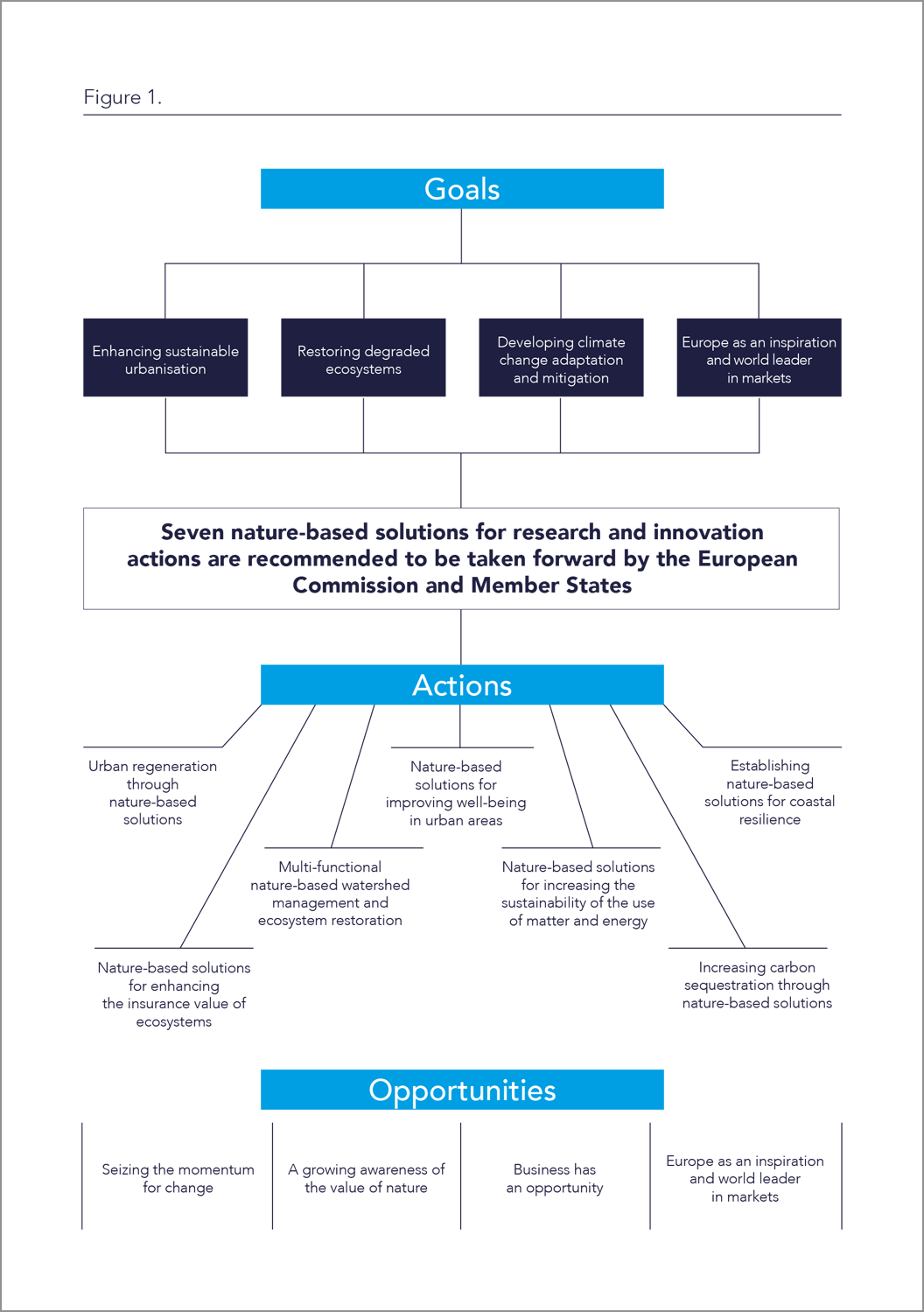 EC_Nature-Based_Solutions-diagram.png