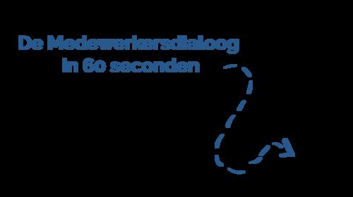 De medewerersdialoog in 60 seconden