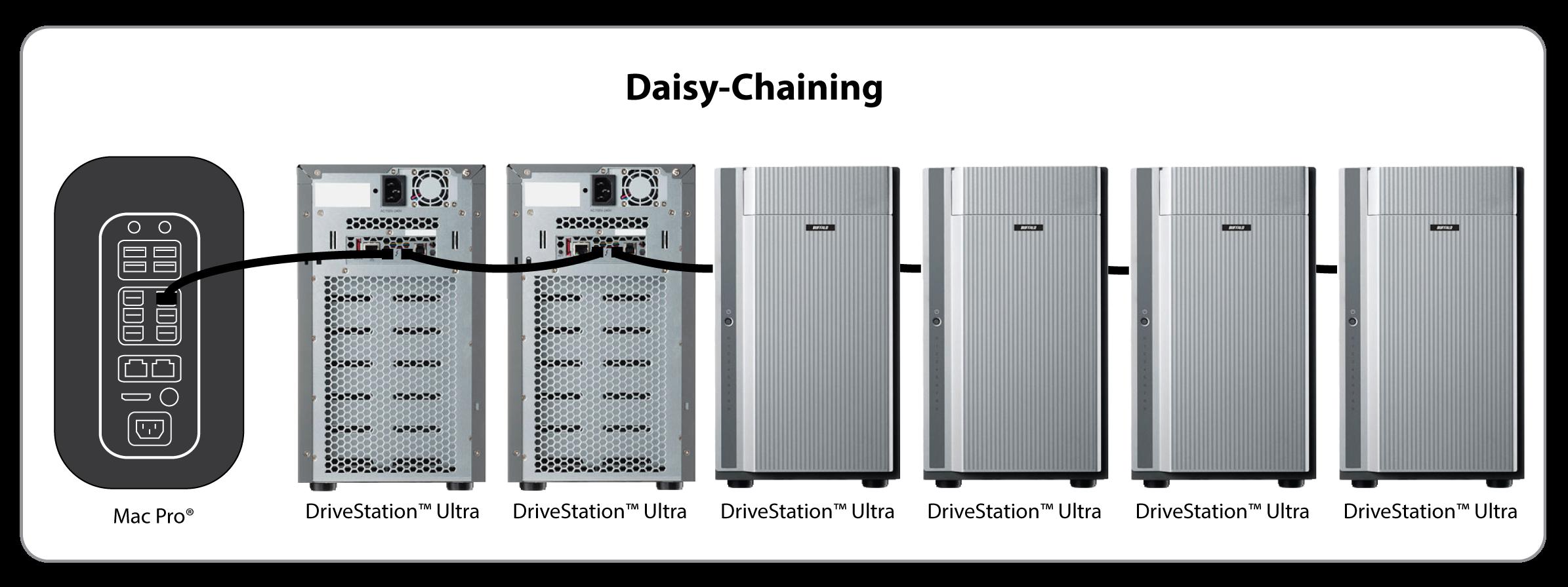 Daisy Chaining Drives by Buffalo Tech:http://www.buffalotech.com/products/drivestation-ultra