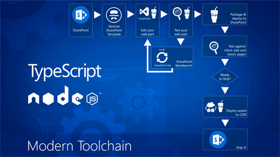 Suite of tools used in development