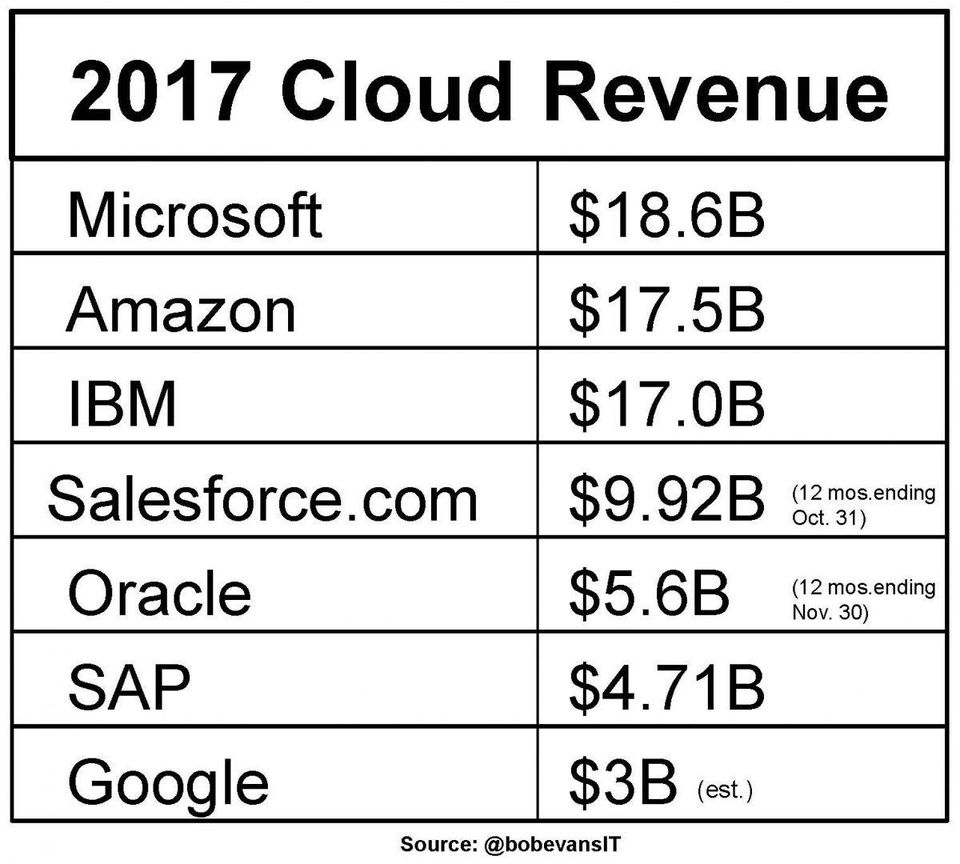 https___blogs-images.forbes.com_bobevans1_files_2018_02_Cloud-Leaders-2017-Revenue-Table-from-Glenny-Feb-5-2018-1200x1080.jpg