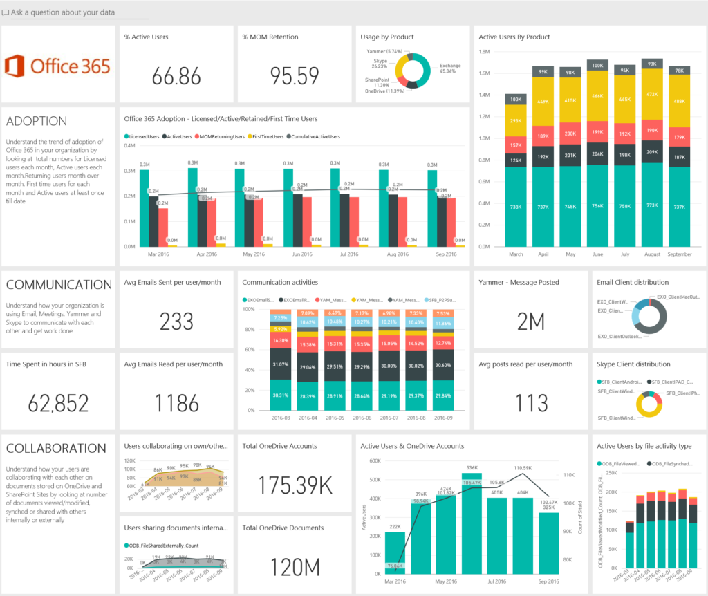 How-to-Leverage-Office-365-Collaboration-Power-BI.png