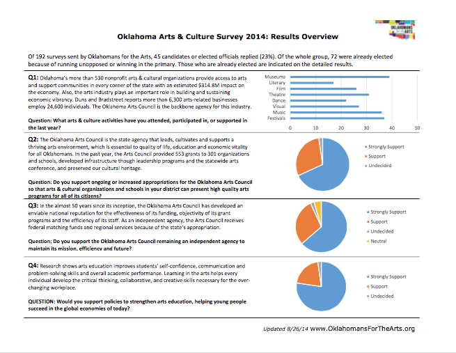 See Full Detailed Response here:  https://ok4thearts.files.wordpress.com/2014/08/2014-okartsculturesurvey-fullresponses2.pdf