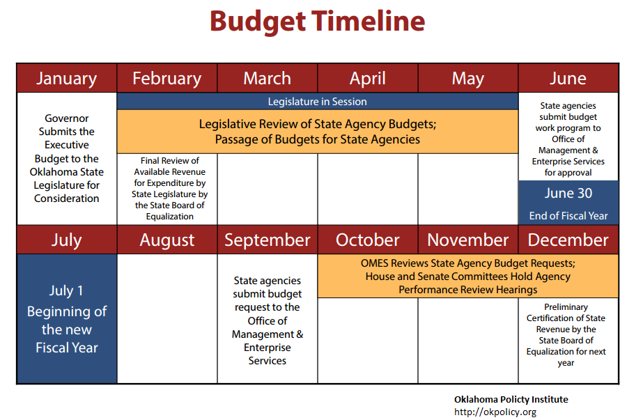 Overview of the state budget process from the  Oklahoma Policy Institute