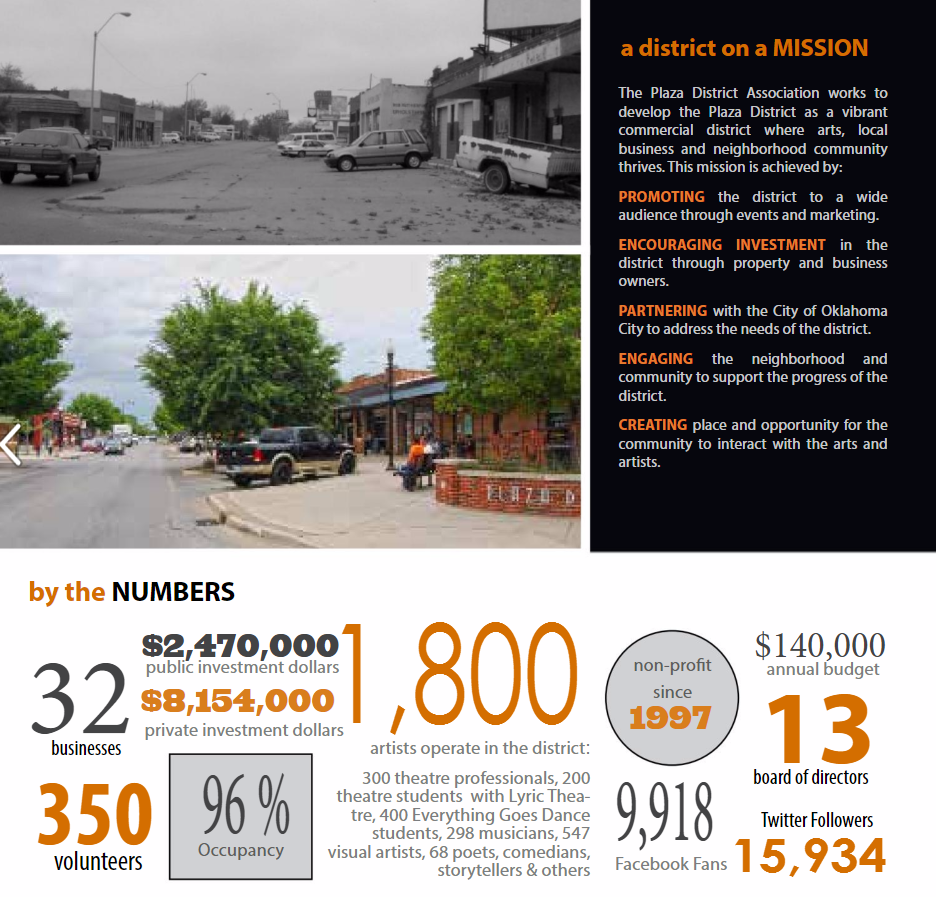 OKC's  Plaza District  shares impact data info in their annual report.