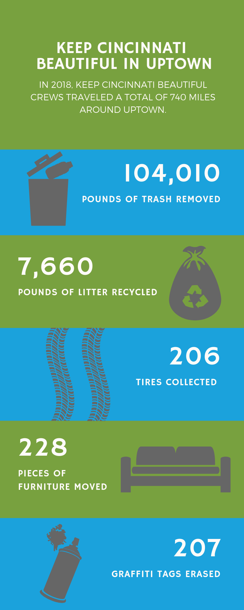 Keep Cincinnati Beautiful 2018 statistics in Uptown Cincinnati.