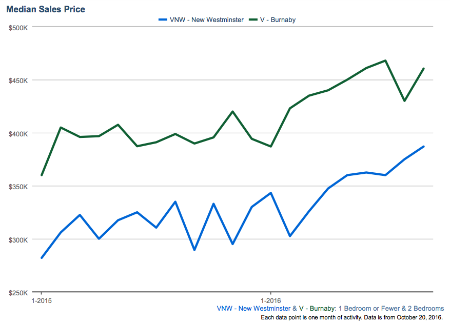 Median Sales Price New Westminster and Burnaby 2015/2016