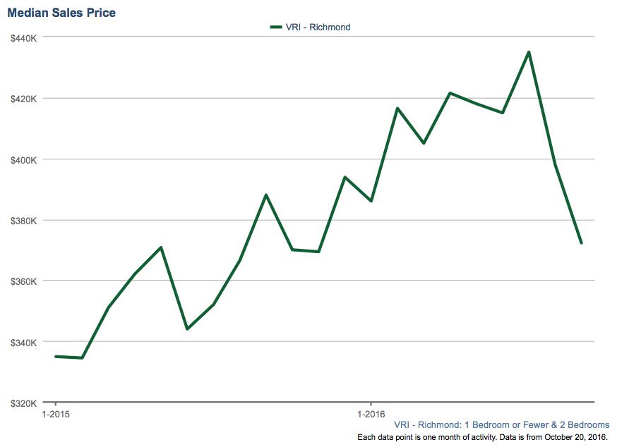 Median Sales Price in Richmond 2015/2016