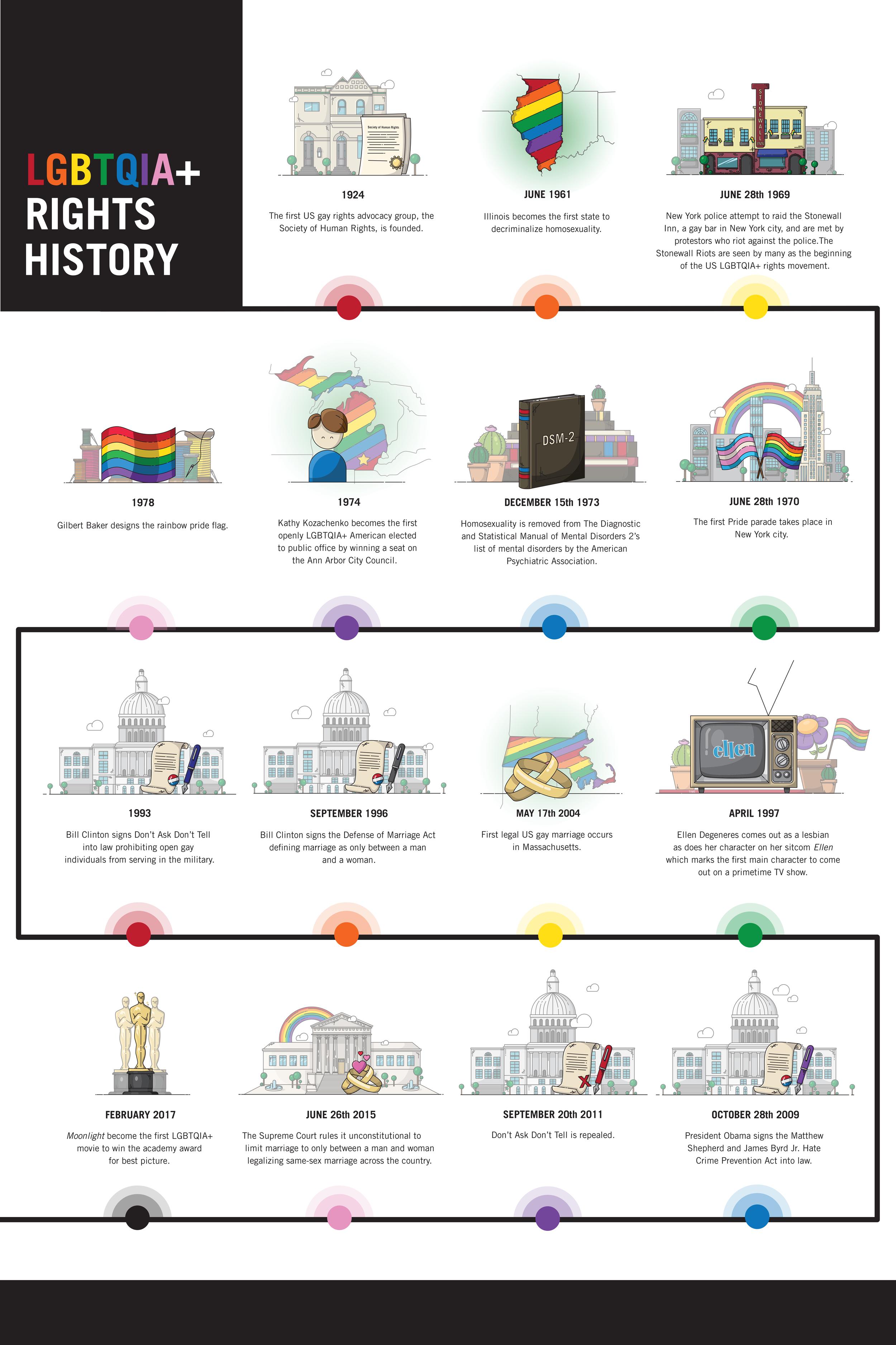 2LGBTQIA-Rights-Timeline-.png