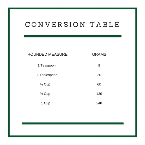 Nelson Plant Food Conversion Table