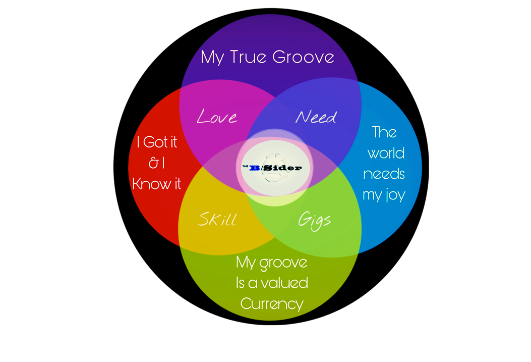 Ikigai - Venn Diagram B. By The B /Sider.