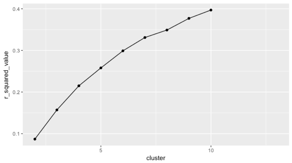 """With binary questions, there was no """"elbow"""" result in the number of clusters. That dip at #8 doesn't count and we had to fix the survey fast."""