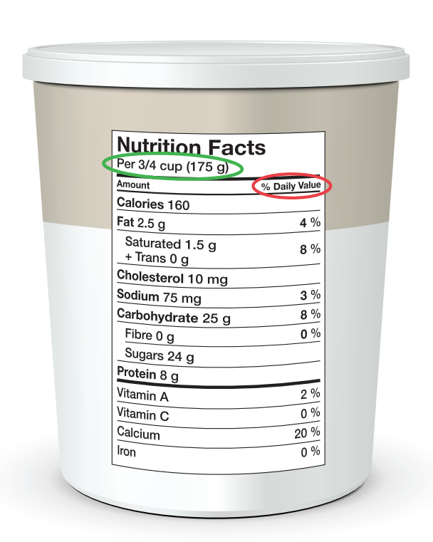 Image Source: Government of Canada - Food and Nutrition