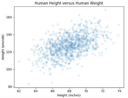HeightWeightScatterPlot_withTransparency.png