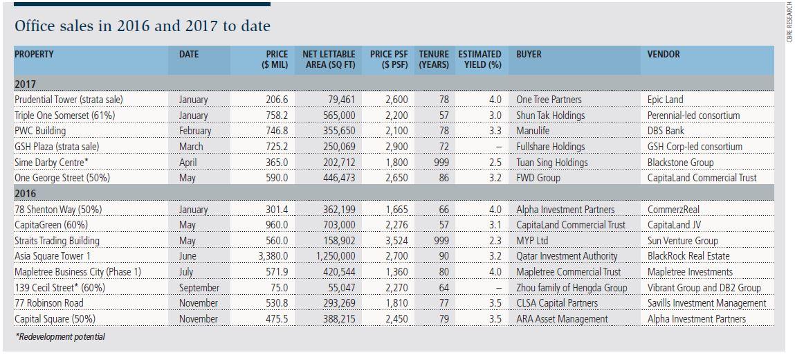 singapore-office-rental-sale-office-market-deals-pick-up-pic2.jpeg