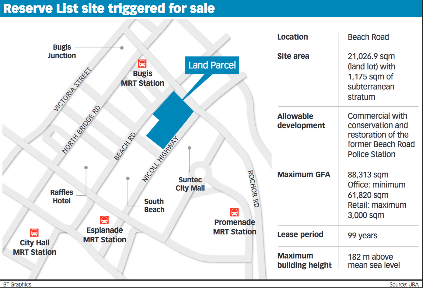 singapore-office-rent-sale-20170622-BT-real-estate/commercial-site-at-beach-road-triggered-for-public-tender