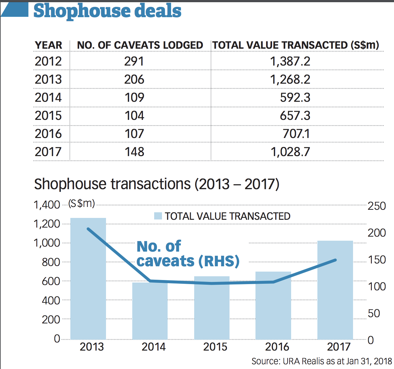 20180203-bt-singapore-office-sale-rental-shophouse-demand-remain-strong-pic.png