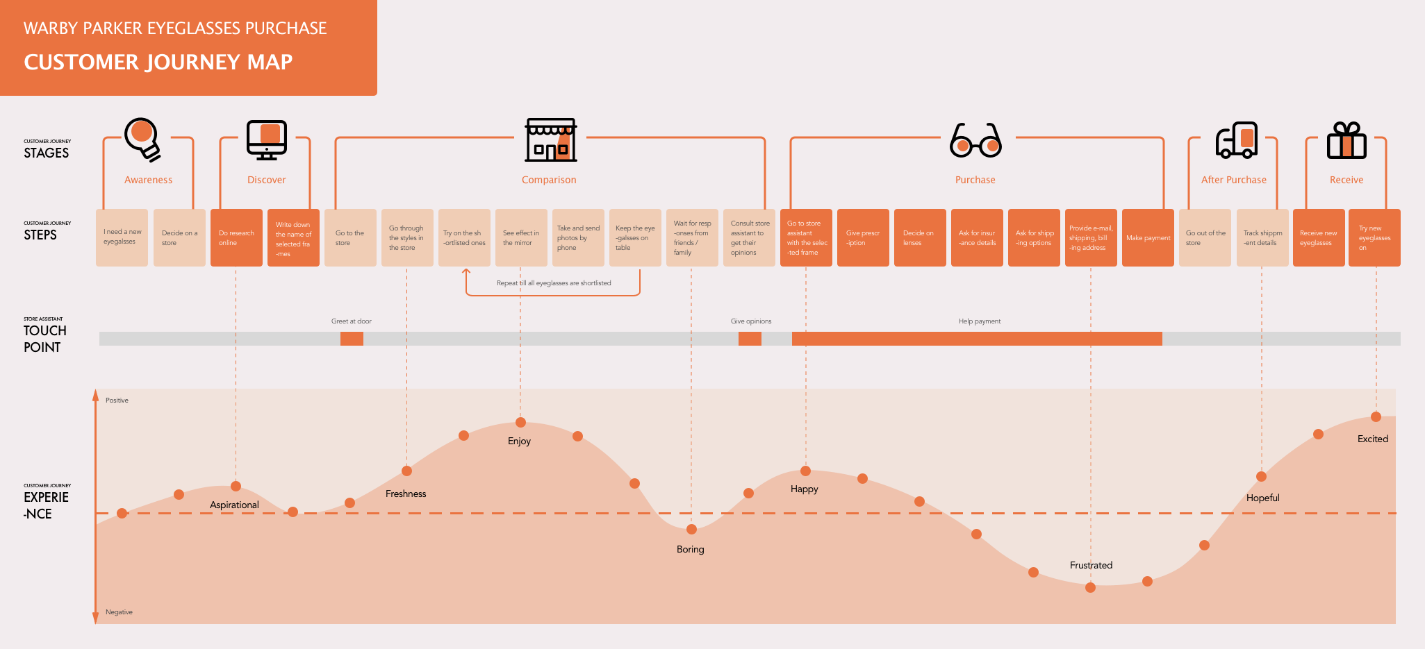 Customer journey map- WP.png