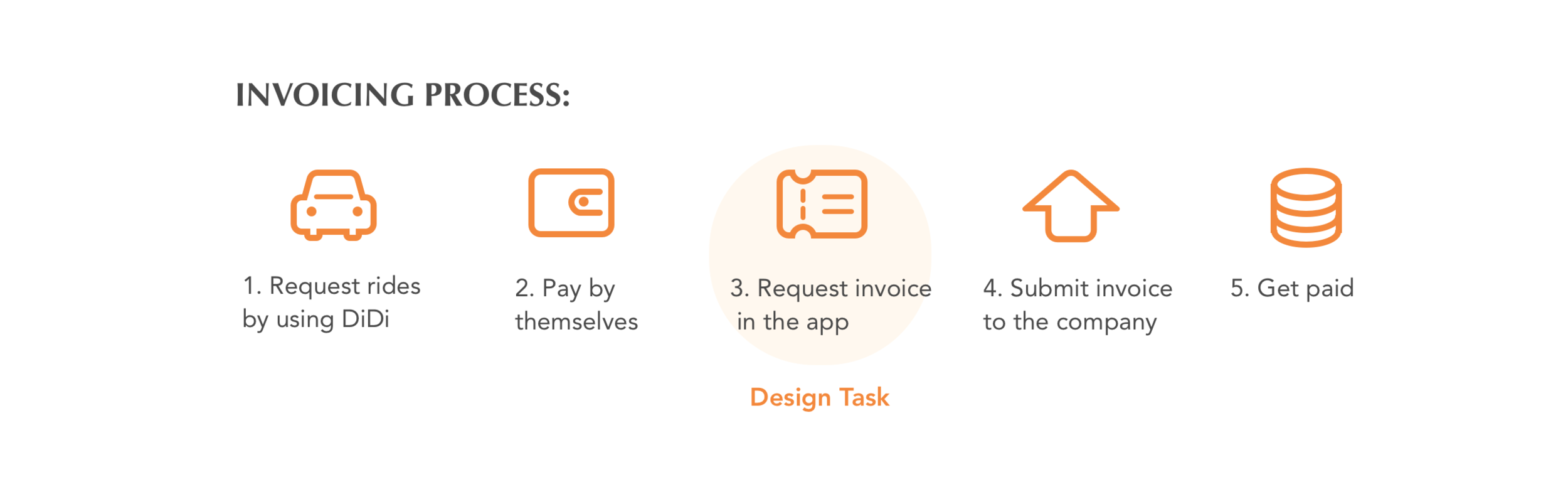 *Small companies and some organizations require employees to request ride invoice by themselves