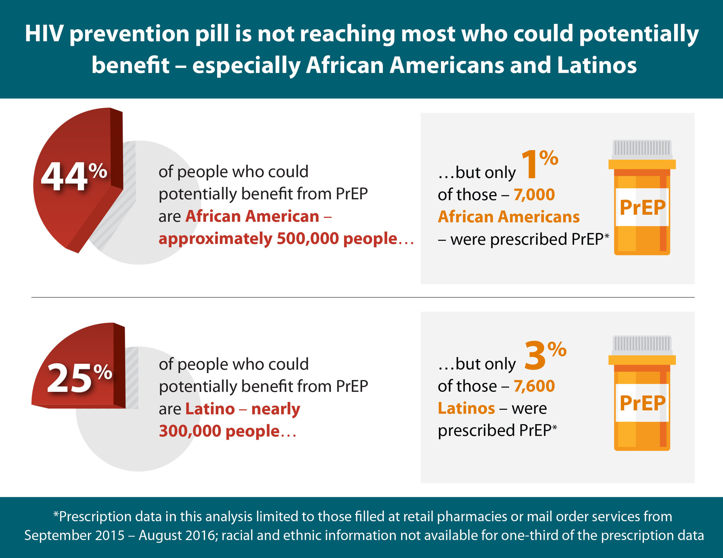 In 2015, there were approximately 1.1 million Americans who could potentially benefit from PrEP: 500,000 African Americans, 300,000 Latinos, and 300,000 whites. However, analysis of available data on PrEP prescriptions finds that 7,000 prescriptions were filled at retail pharmacies or mail order services for African-Americans and only 7,600 for Latinos during a similar time period (September 2015- August 2016).