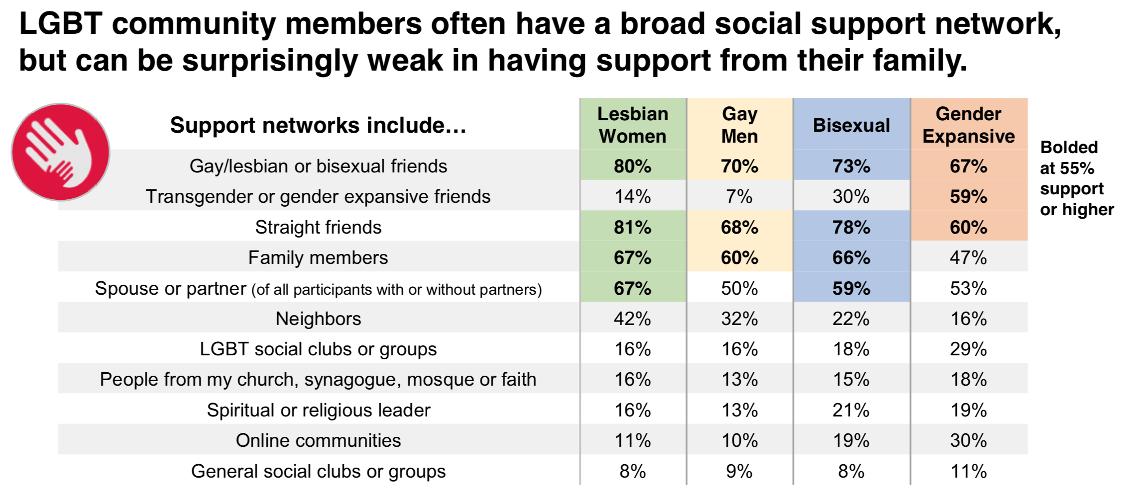 The vast majority of LGBT participants (92%) feel that they have some social support network. Of interest is the high level of both LGBT and straight friends that make up that network. While family is important, the percentages are unfortunately low compared to the friends network, especially for the gender expansive community. Also noteworthy is the relatively limited support by religious communities. Of interest is the higher level of support from online communities for gender expansive community members, the social support connection between the bisexual and gender expansive communities, and the higher connection with neighbors by lesbians.