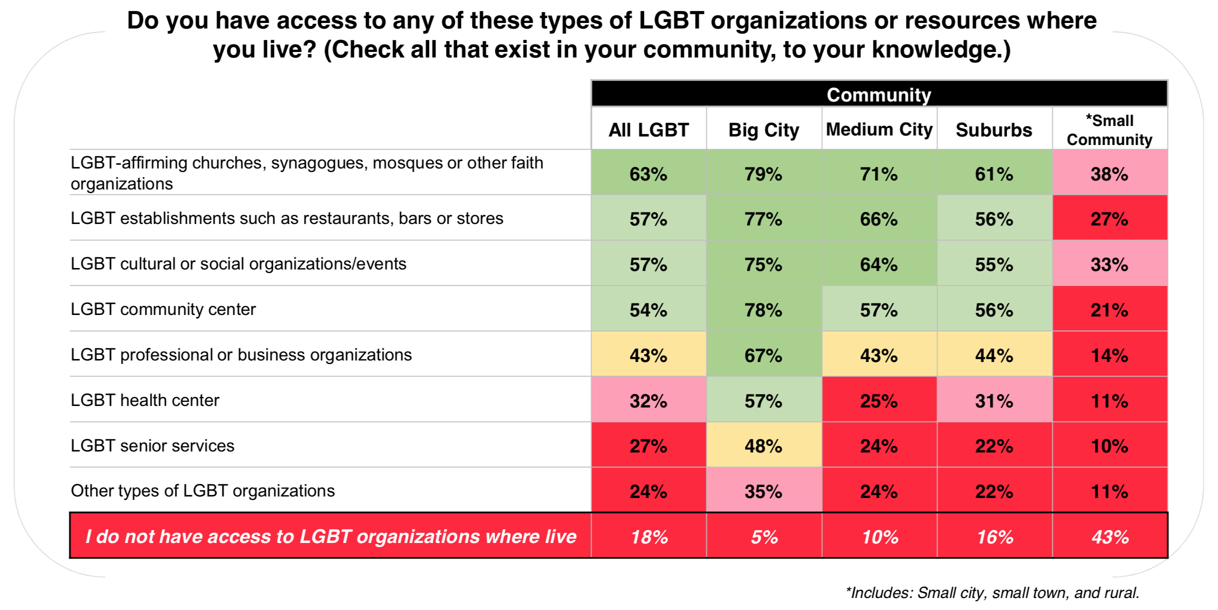 LGBT community members living in small cities, small towns and rural areas have the most limited access overall to LGBT- affirming services. Four in ten LGBT respondents in small communities are without access to any LGBT specific community services where they live. Access to LGBT senior services is particularly low in communities of all sizes and especially outside big cities.
