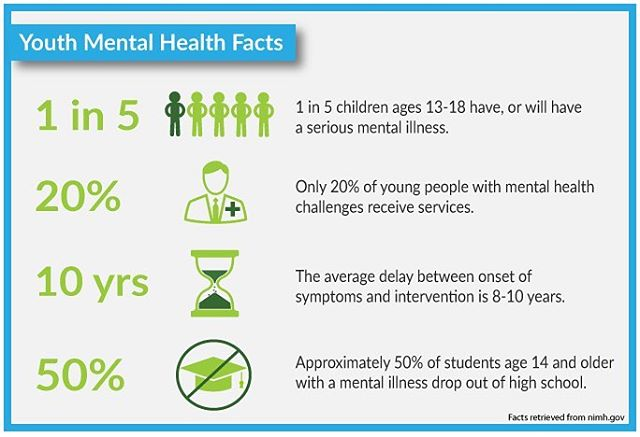 Happy #FeatureFriday! Today, rather than feature a story, we want to feature a few statistics about mental illness. Clearly, young people do not have the resources or support they need when it comes to mental illness. That's why we created The Yellow Tulip Project and why we plan to keep on fighting to #SmashTheStigma and spread hope!💛🌷 #TheYellowTulipProject
