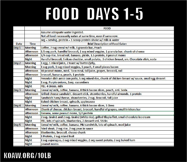 eating15 c2 koaw org.png