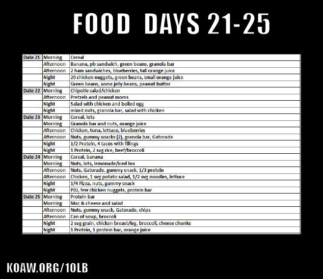 eating 21 25 c2 koaw org.png