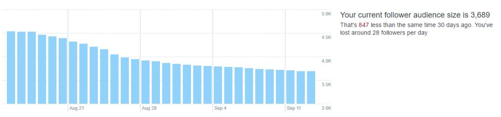 Twitter Audience Decline