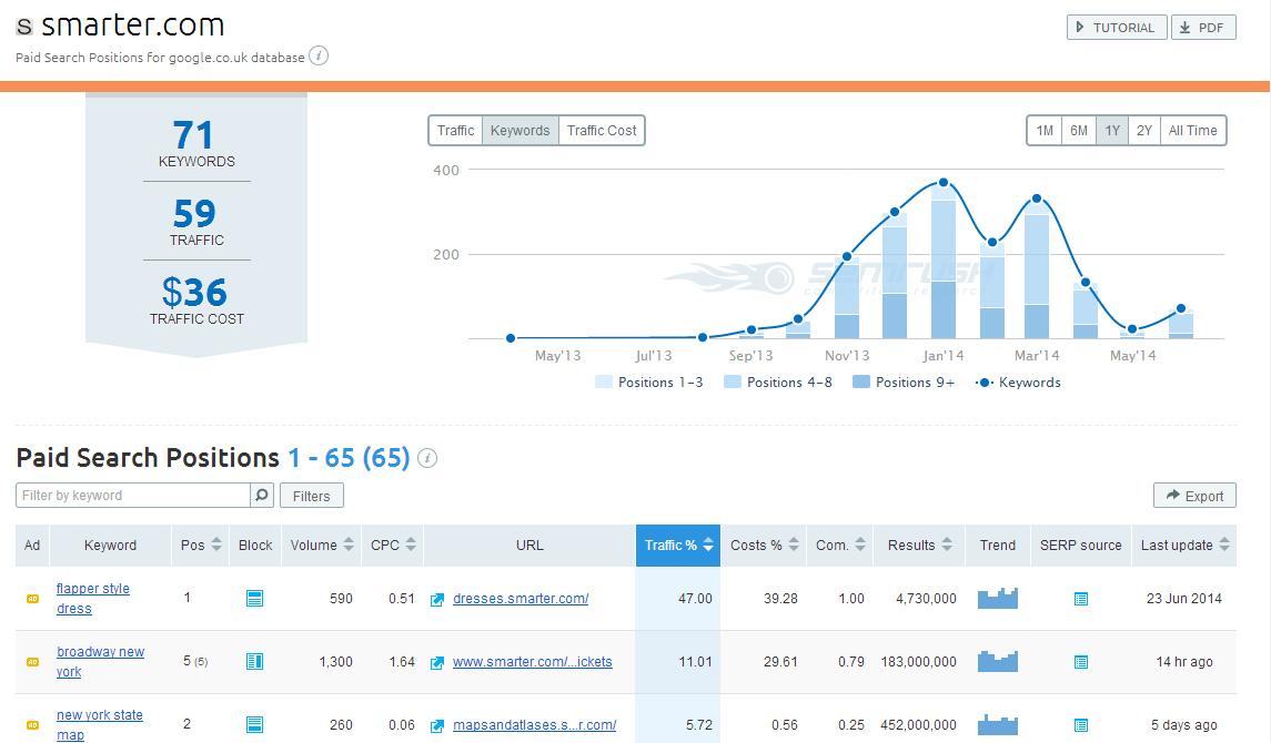 SEMrush - position data for advertising