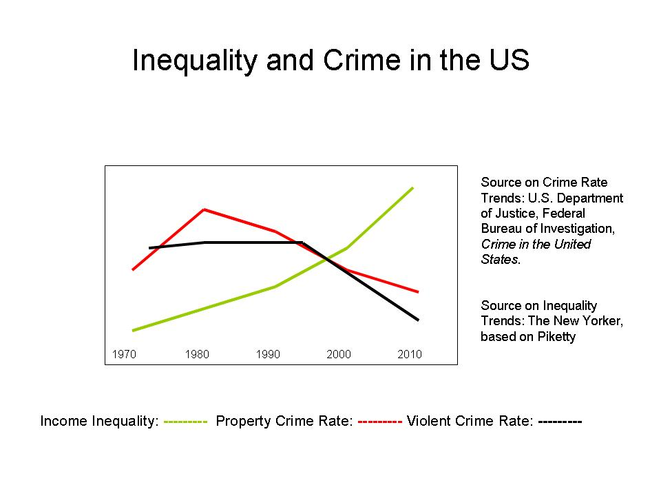 Inequality and Bad Things