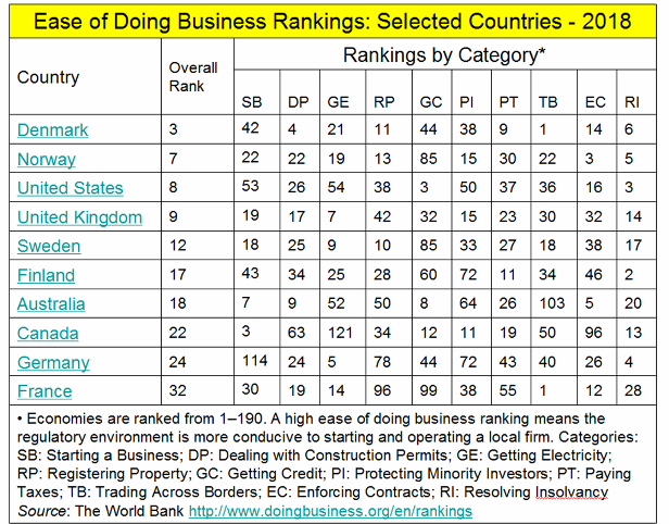 _2019 Ease of Doing Business Rankings2.png
