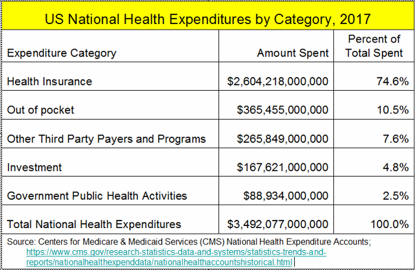 _2019 US Health Spending 2017.png