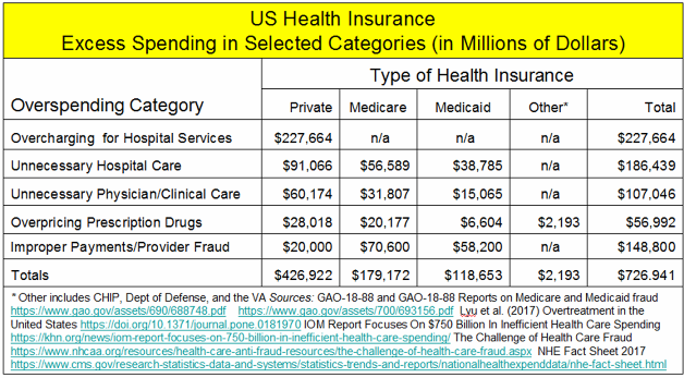 _2019 Health Insurance Excess Spending.png